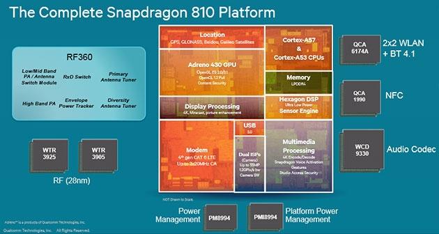 Комплектация Snapdragon 810