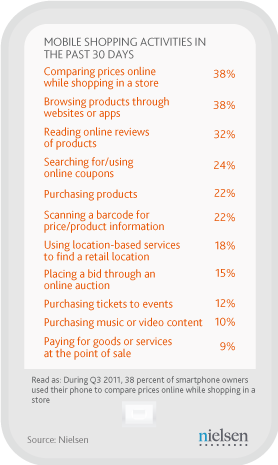 mobile-comm-wire-post_chart1_shopping-activities1.png