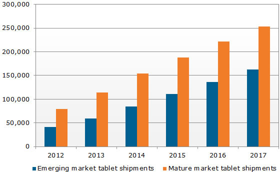 tablet-shipments-displaysearch.jpg