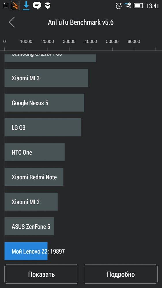 Производительность android-смартфона Lenovo Vibe Z2