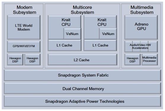 qualcomm-snapdragon-s4-diagram.jpg